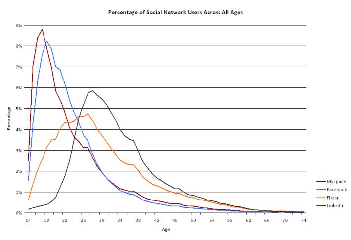 Sn_usage_age